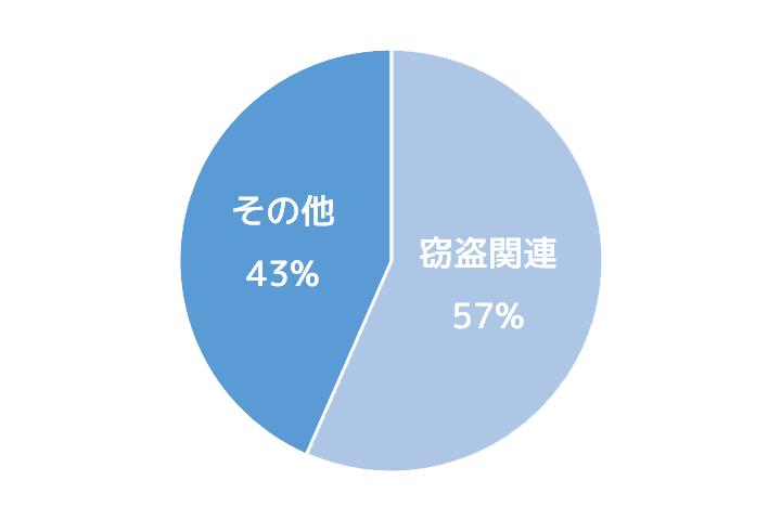 刑法犯の検挙人数