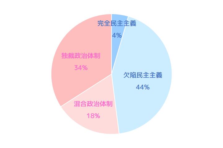政治体制別の人口の割合